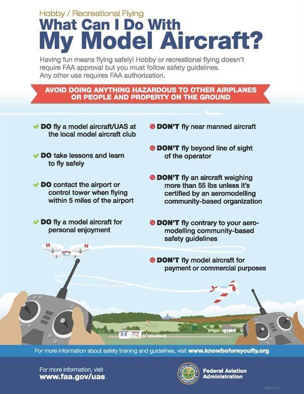 Drohne Fliegen im USA Urlaub Infografik