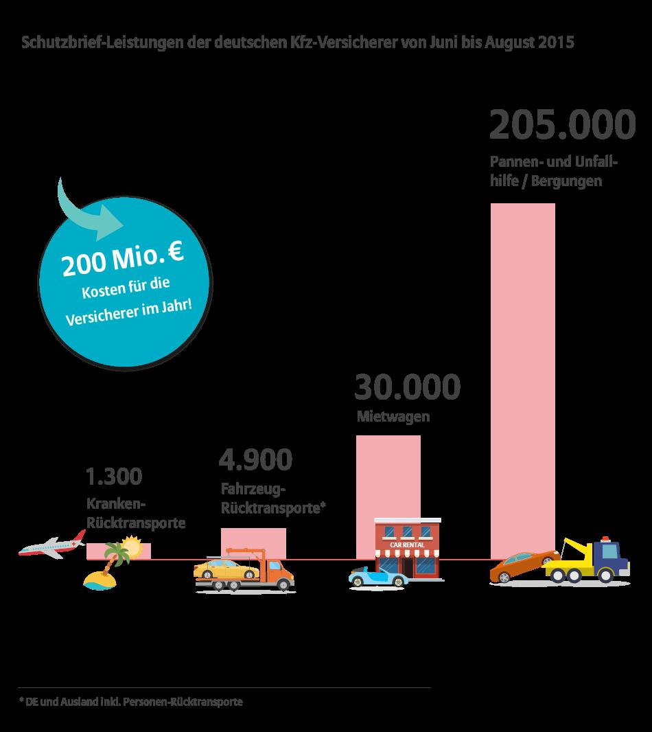 Infografik Schutzbrief Motorrad und Auto