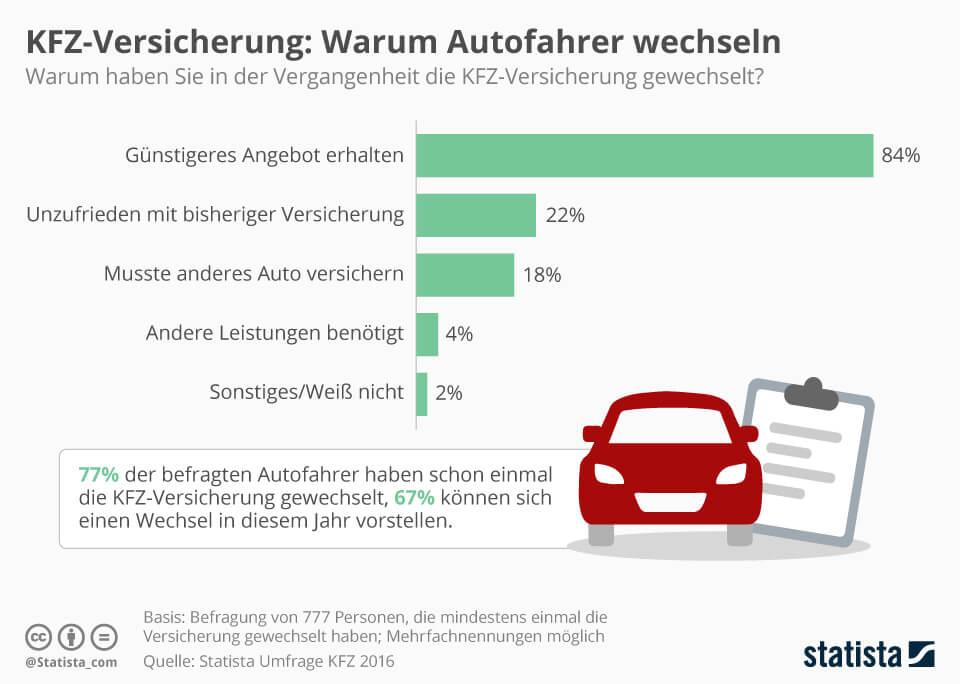 Infografik Versciherungswechsel Gründe - KFZ-Versicherung Vergleich - Finanzhelden