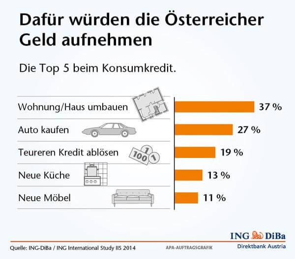 Kreditvergleich Österreich Infografik