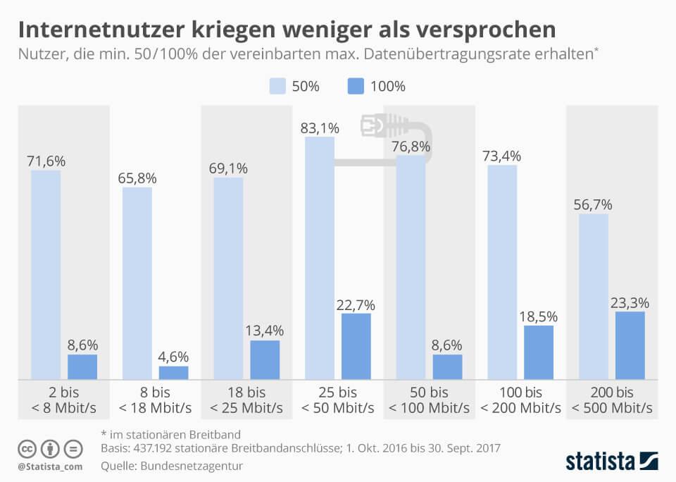 Tatsaechliche Internetgeschwindigkeit in Deutschland Infografik