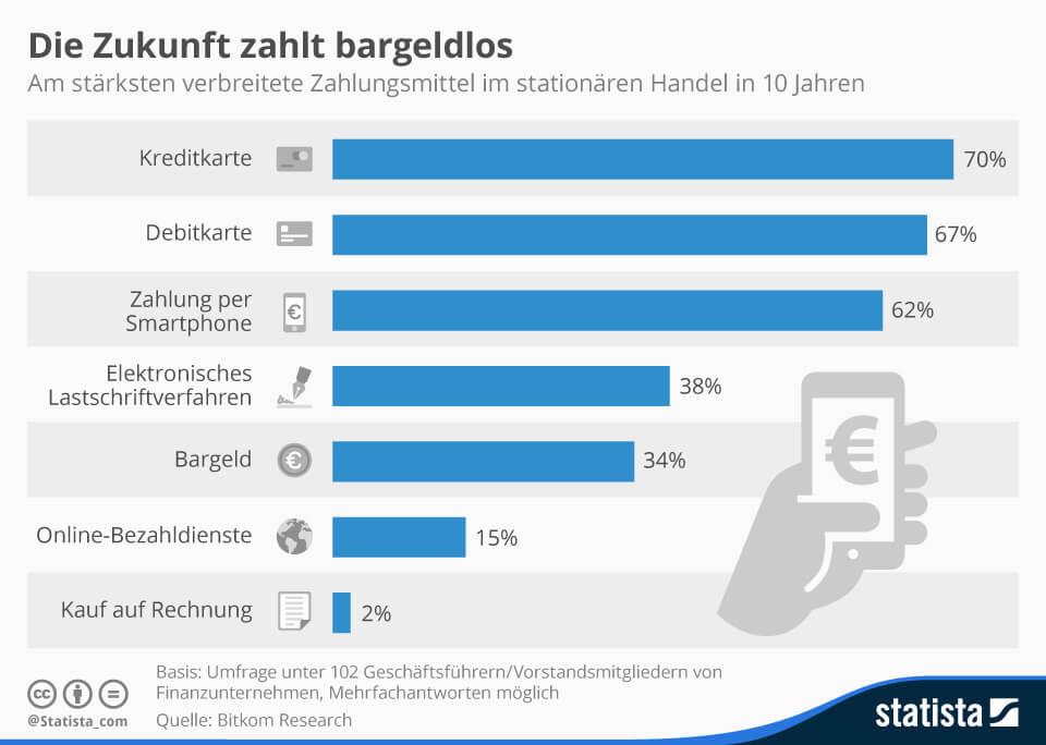 Infografik Zahlungsmittel im Handel